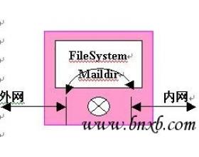 内外网物理隔离下的集群邮件系统路由方案(2)
