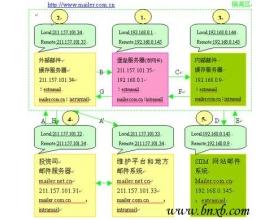 内外网物理隔离下的集群邮件系统路由方案(1)