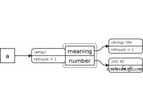 PHP 的引用计数基础知识