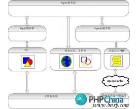 Linux-Apache-MySQL-PHP网站架构方案分析