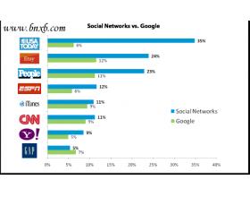 迅速提升网站流量的利器:社会化分享优化