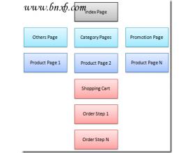使用Google Analytics分析电子商务网站的转化率