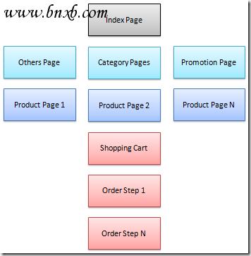 E-Commerce Site Simple Structure