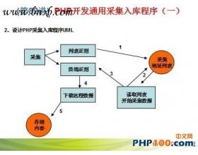 PHP通用采集程序开发视频教程