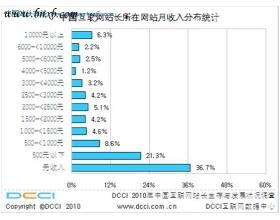 牟长青:新人学习网络营销的致富之道