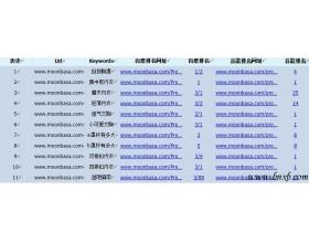 电子商务网站梦芭莎SEO优化案例剖析