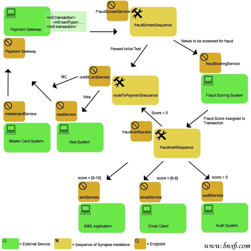 使用 Apache Synapse 将现有的系统转化为 SOA 平台