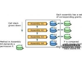 ASP.NET 安全策略