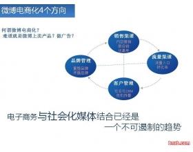 微博电商化的4个方向