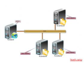 sersync2完全安装配置说明(一) 基本功能使用