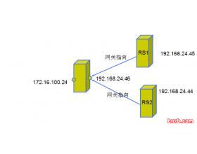 LVS(Linux Virtual Server)Linux 虚拟服务器介绍及配置(负载均衡