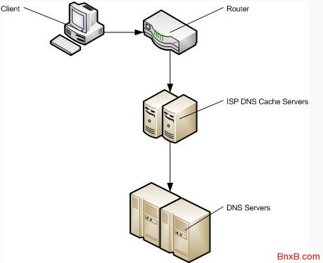 DNS预解析技术dns-prefetch提升前端加载速度