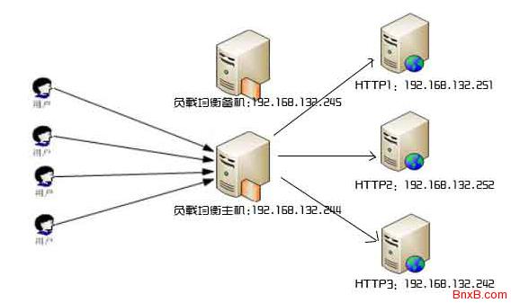 Linux CentOs集群LVS负载均衡的实现