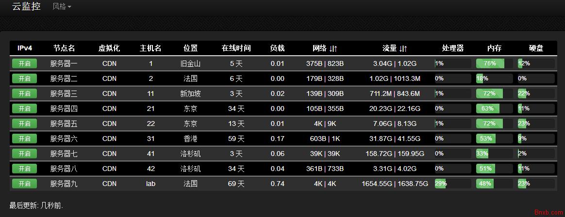 ServerStatus中文版 服务器状态在线监控 VPS监控工具/云探针