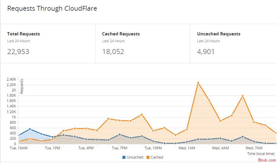 cloudflare-cache-everything 几个域名开启 CloudFlare - 缓存所有 CloudFlare wordpress 互联网 网站信息与统计