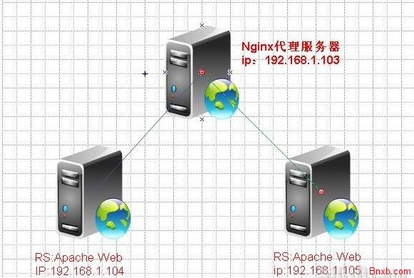 nginx反向代理+缓存开启+url重写+负载均衡(带健康探测)的部署方案 NGINX反代缓存