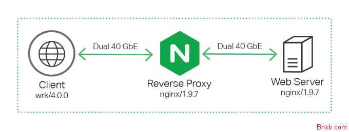 宝塔面板Nginx反代CDN缓存 Nginx反向代理缓存加速设置方法 NGINX简易CDN架设方法