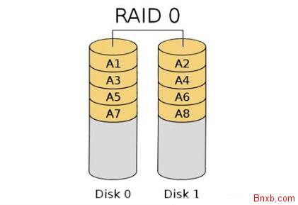 Raid0,Raid1,Raid5,Raid10的作用原理及详细介绍