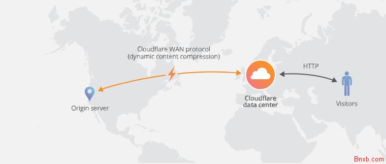 Cloudflare Railgun 服务器网络长链接缓存加速器简介