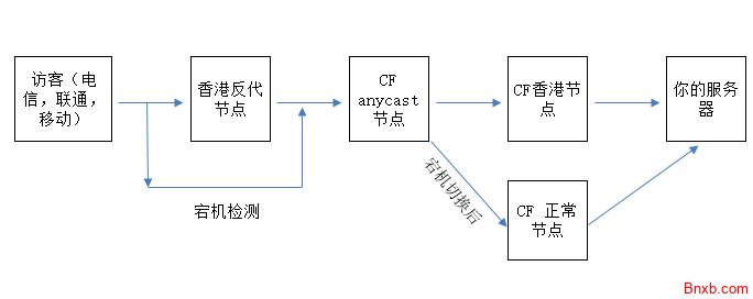Cloudflare+宝塔+Nginx构建私有加速防御反代节点 CF第三方节点搭建 解决HTTPS重定向